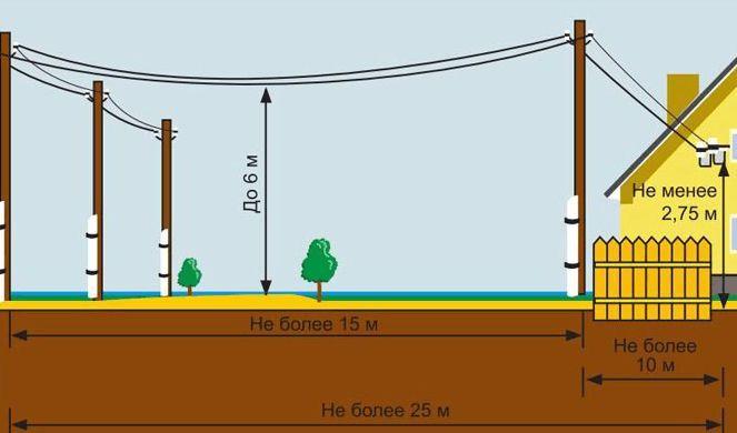 Правила проведения электричества на участок