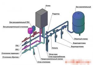 Двухконтурная система отопления в квартире