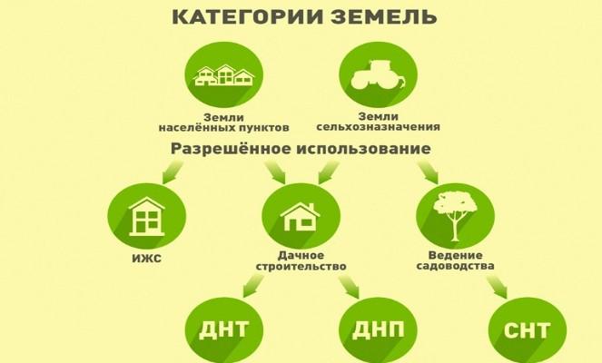 Критерии, определяющие стоимость земли