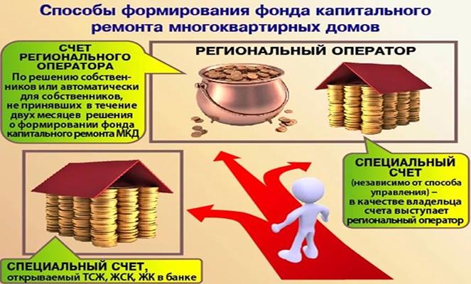 Источники фонда капитального ремонта МКД