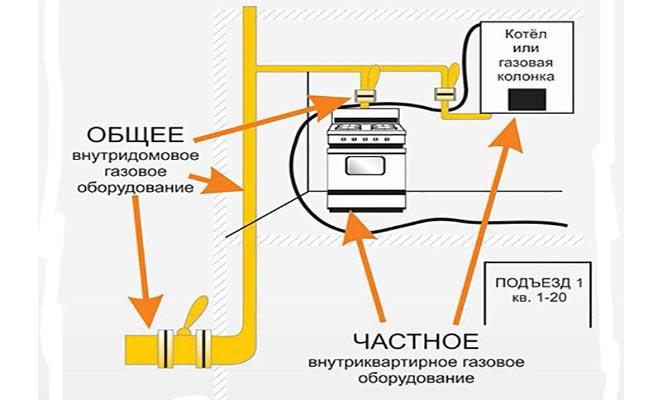 Общедомовое и внутриквартирное газовое оборудование