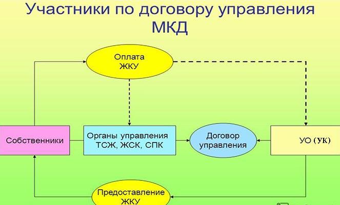 Участники договора управления МКД
