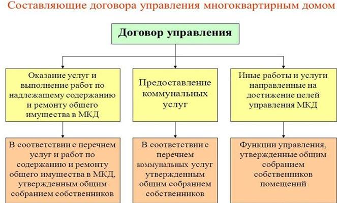 Составляющие договора управления МКД