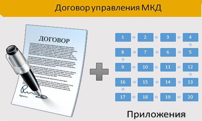 Договор управления МКД