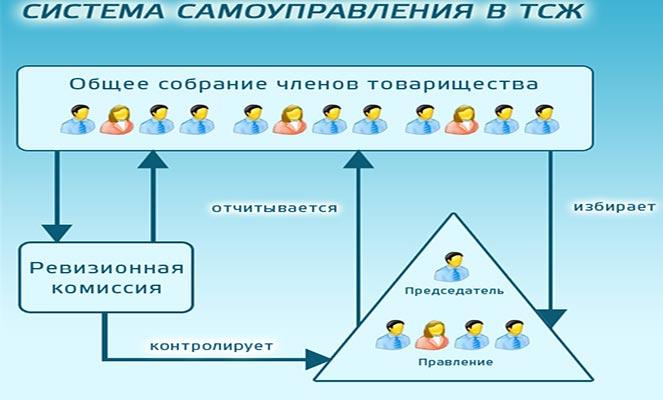 Управление МКД с помощью ТСЖ