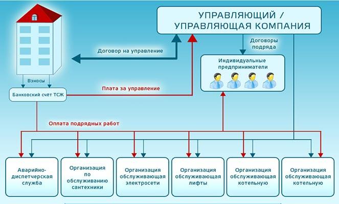 Управление МКД с помощью УК