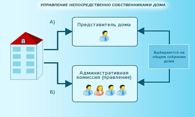 Управление МКД самими жильцами