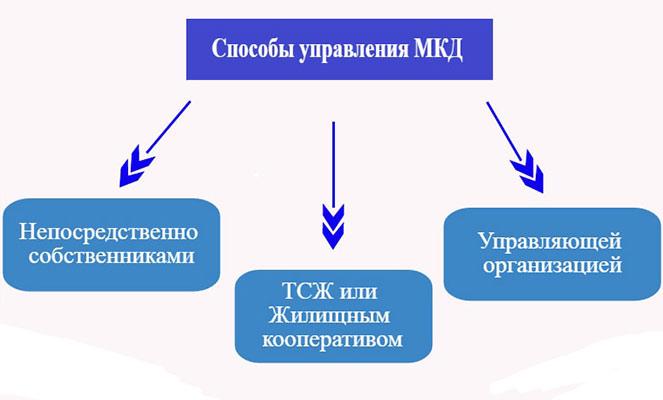 Способы управления МКД