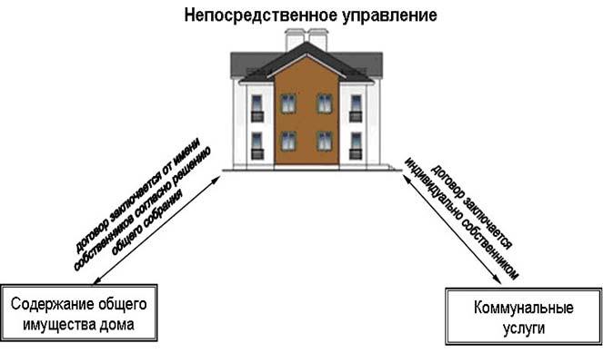 Непосредственное управление многоквартирным домом что это такое