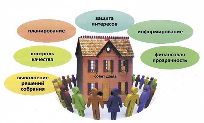 Обязанности совета МКД
