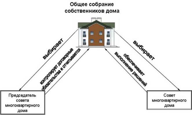 Взаимоотношения общего собрания, совета и председателя совета МКД